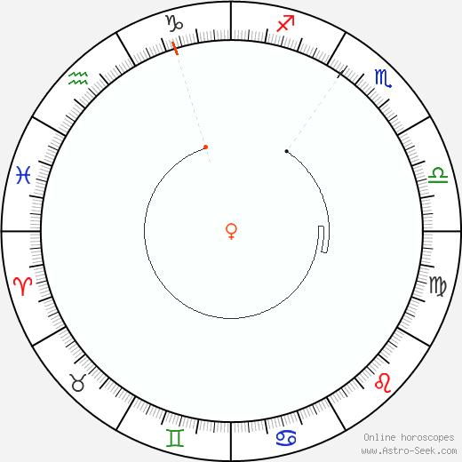 Venus Retrograde Astro Calendar 1895