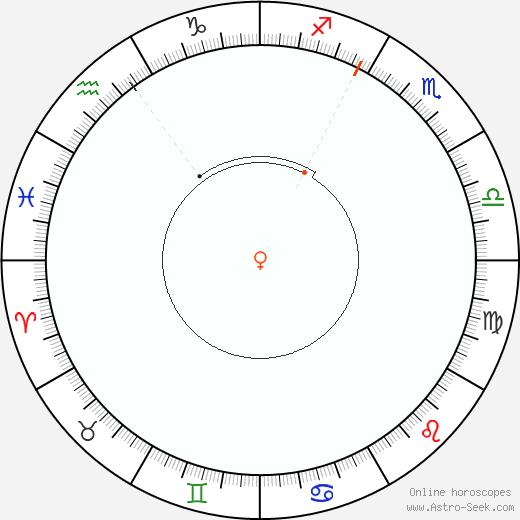 Venus Retrograde Astro Calendar 1899