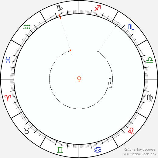 Venus Retrograde Astro Calendar 1903