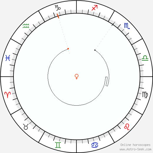 Venus Retrograde Astro Calendar 1911