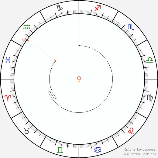 Venus Retrograde Astro Calendar 1921