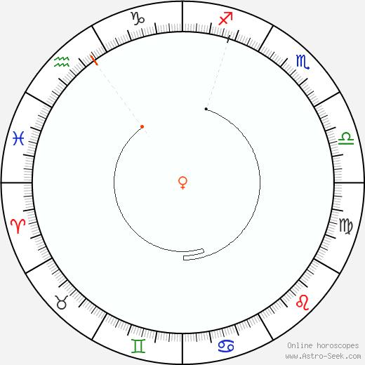 Venus Retrograde Astro Calendar 1924