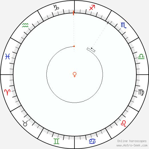 Venus Retrograde Astro Calendar 1938