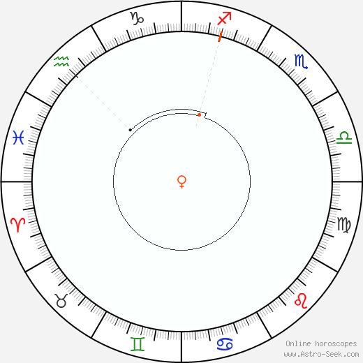 Venus Retrograde Astro Calendar 1957
