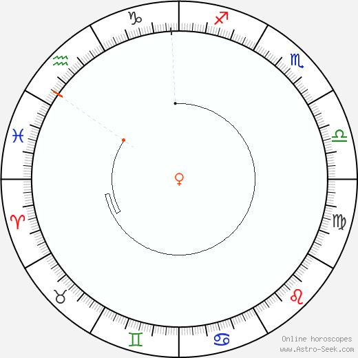 Venus Retrograde Astro Calendar 1961