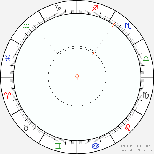 Venus Retrograde Astro Calendar 1963