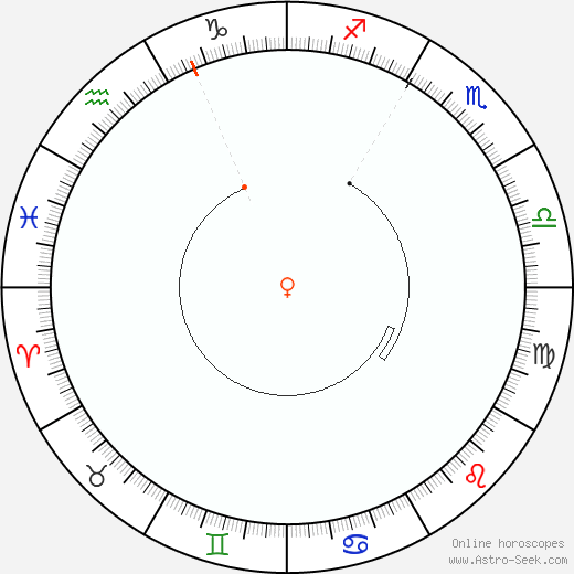 Venus Retrograde Astro Calendar 1983