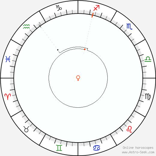 Venus Retrograde Astro Calendar 1989