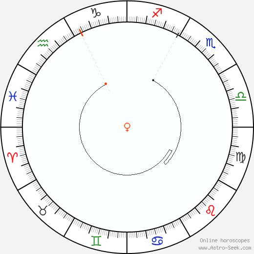 Venus Retrograde Astro Calendar 2007