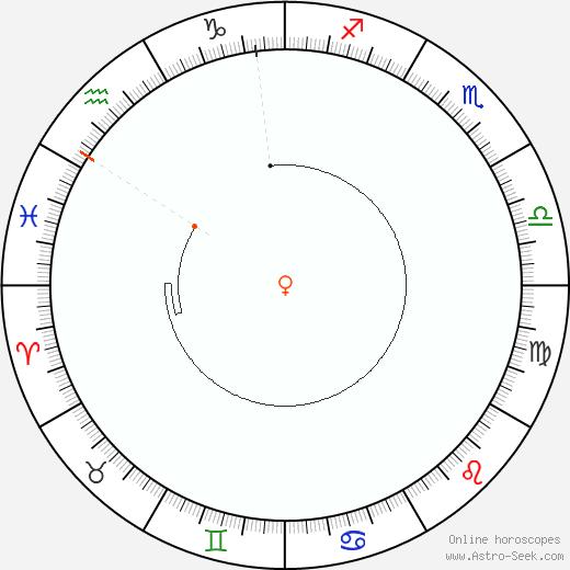 Venus Retrograde Astro Calendar 2009