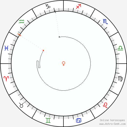 Venus Retrograde Astro Calendar 2025