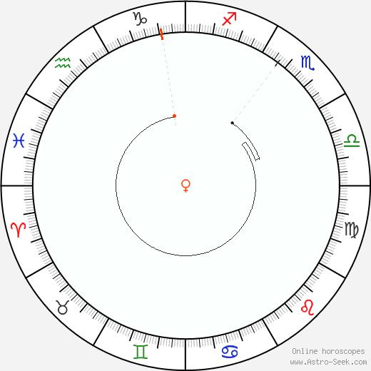Venus Retrograde Astro Calendar 2034