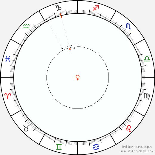 Venus Retrograde Astro Calendar 2038