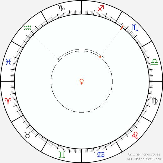 Venus Retrograde Astro Calendar 2043