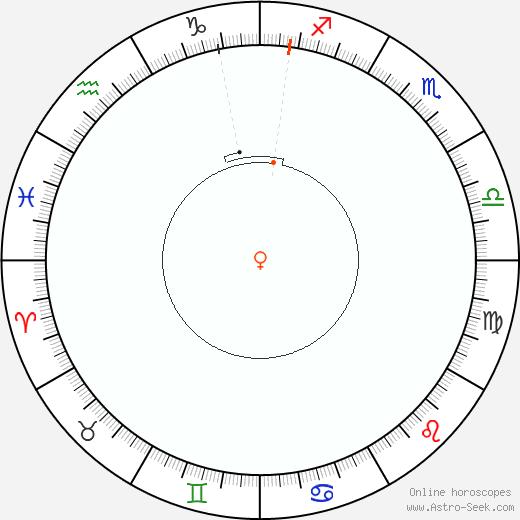 Venus Retrograde Astro Calendar 2045
