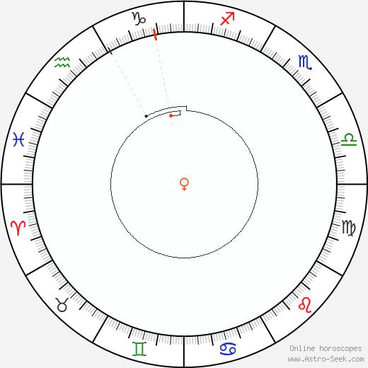 Venus Retrograde Astro Calendar 2046