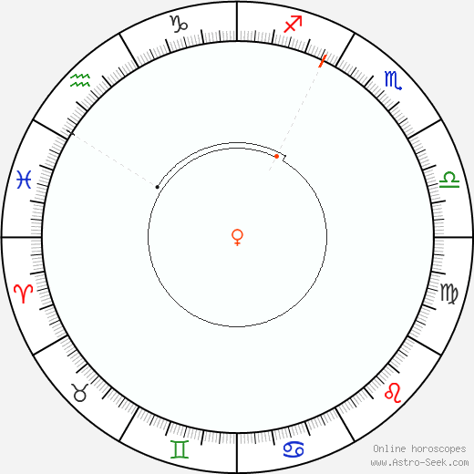 Venus Retrograde Astro Calendar 2048