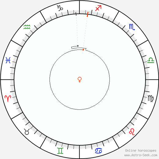 Venus Retrograde Astro Calendar 2061