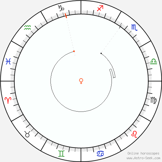 Venus Retrograde Astro Calendar 2082