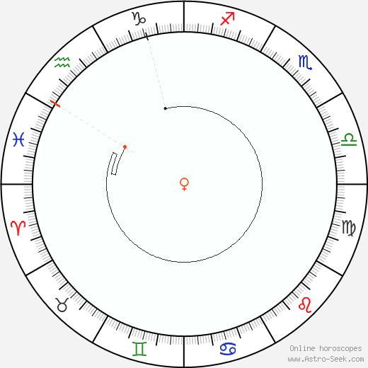 Venus Retrograde Astro Calendar 2089