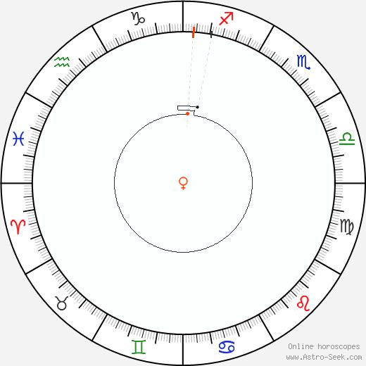 Venus Retrograde Astro Calendar 2093