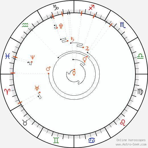 Астрологический календарь 2019, Знаки зодиака, даты