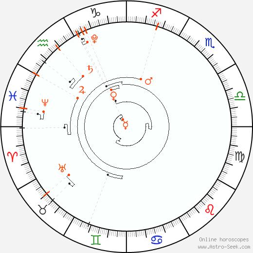 Астрологический календарь 2022, Знаки зодиака, даты