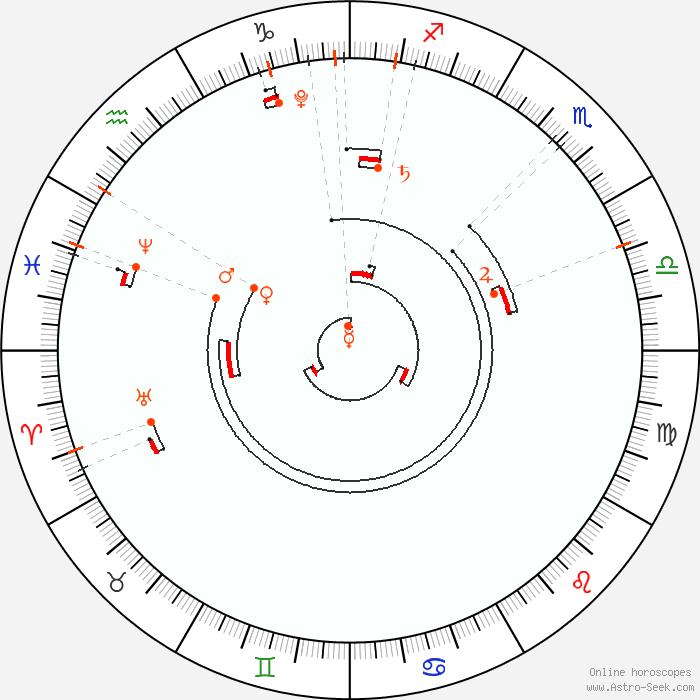 astro calendar 2017 astrological calendar online astrology astro