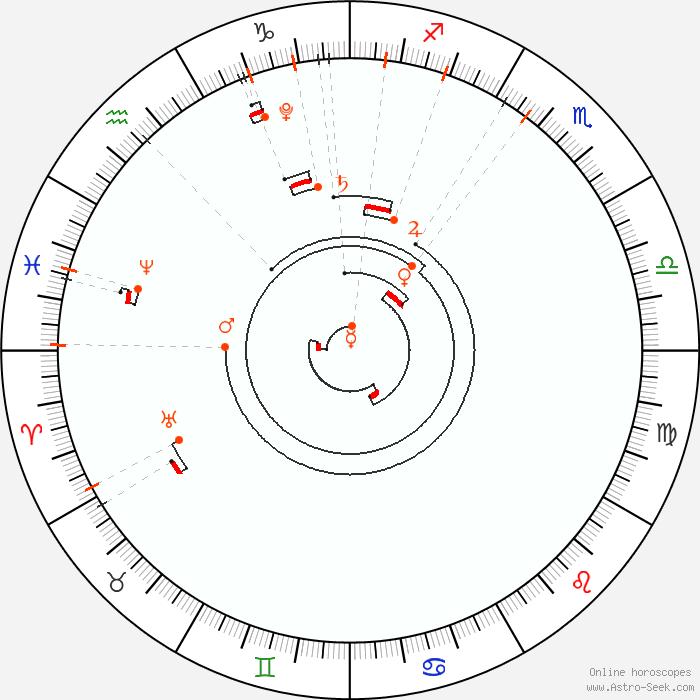 Astro Calendar 2019, Astrological Calendar, Online Astrology
