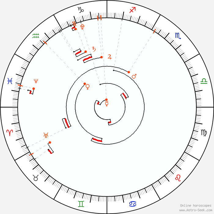 Astro Calendar 2020, Astrological Calendar, Online Astrology | Astro