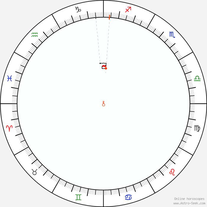 Calendario 1951.Chirone Retrogrado 1951 Calendario Astrologico Dei Moti