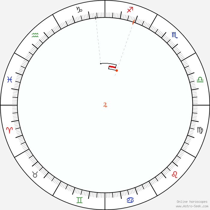 Jupiter Retrograde 2019 Calendar Dates, Astrology Online | Astro