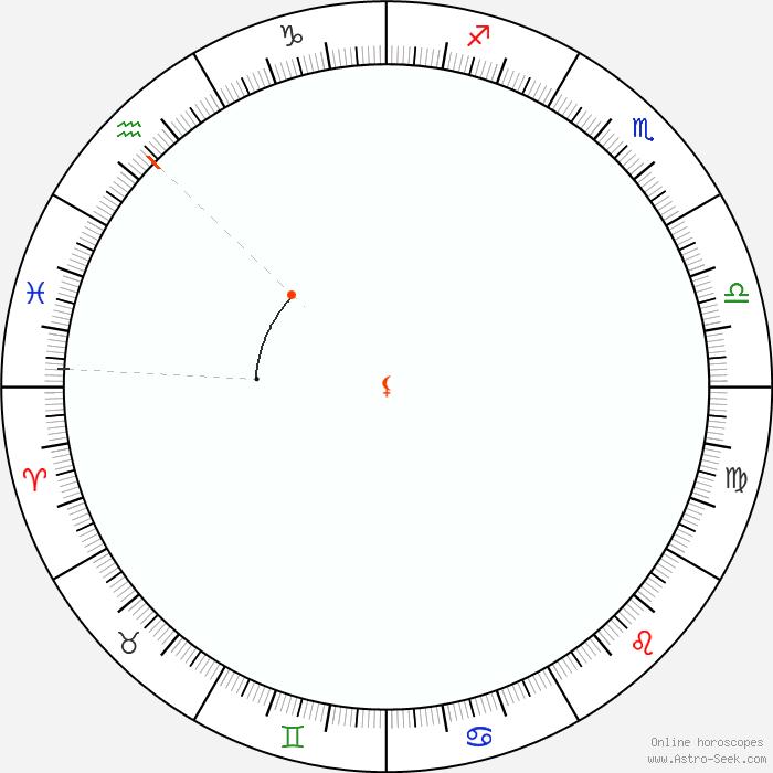 Lilith Retrograde 2019 Calendar Dates, Astrology Online | Astro-Seek com
