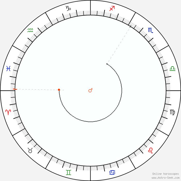 Mars Retrograde 2019 Calendar Dates, Astrology Online