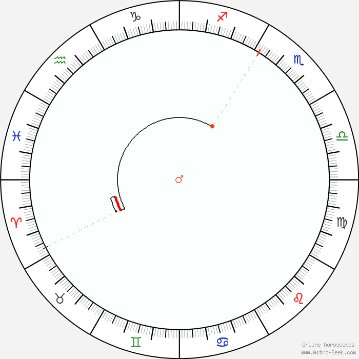 Retrograde Calendar 2020 Mars Retrograde 2020 Calendar Dates, Astrology Online | Astro Seek.com