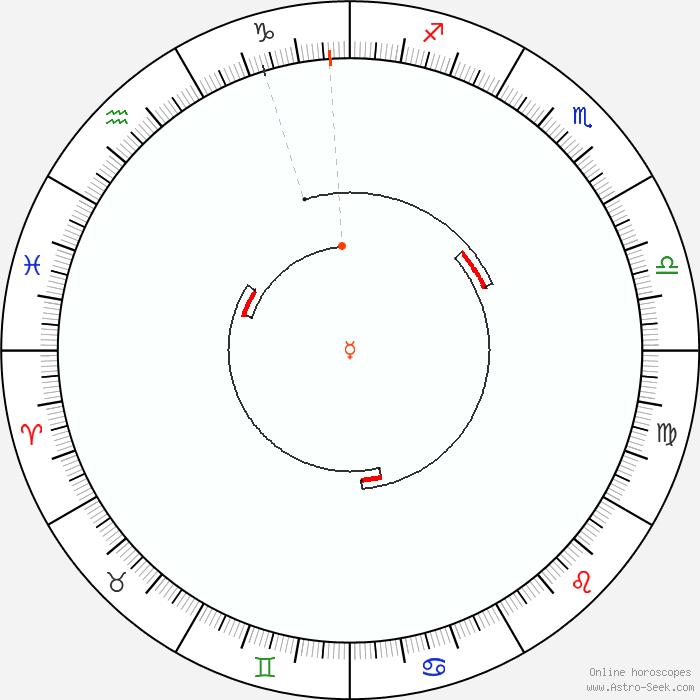 Calendario Solare 2020.Mercurio Retrogrado 2020 Calendario Astrologico Dei Moti