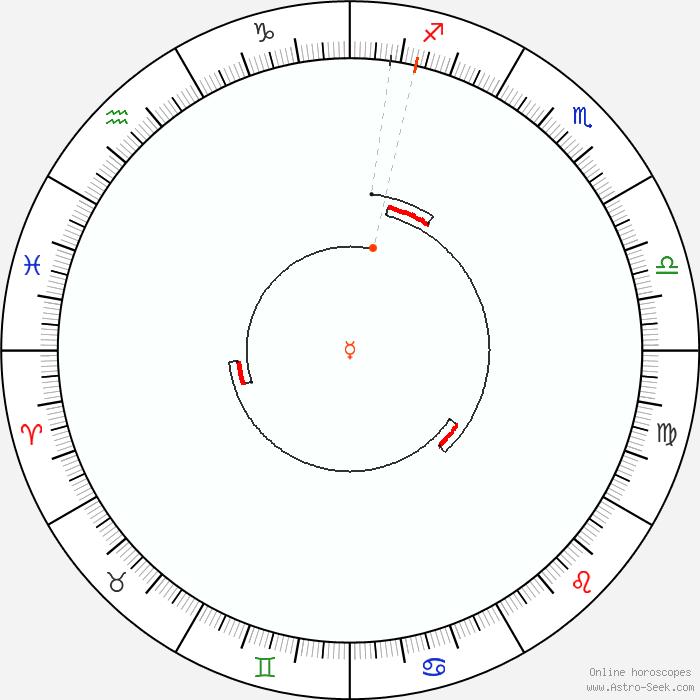 1985 Calendar.Mercury Retrograde 1985 Calendar Dates Astrology Online Astro