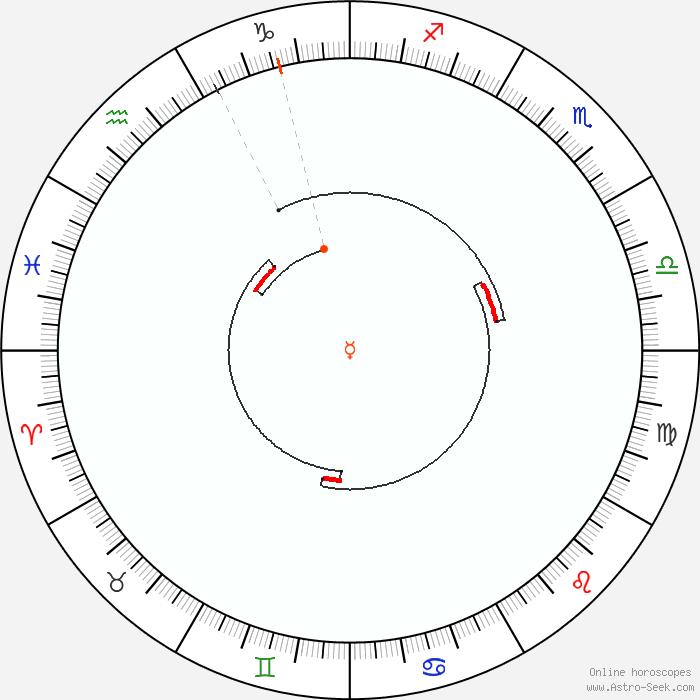Mercury Retrograde 1988 Calendar Dates, Astrology Online