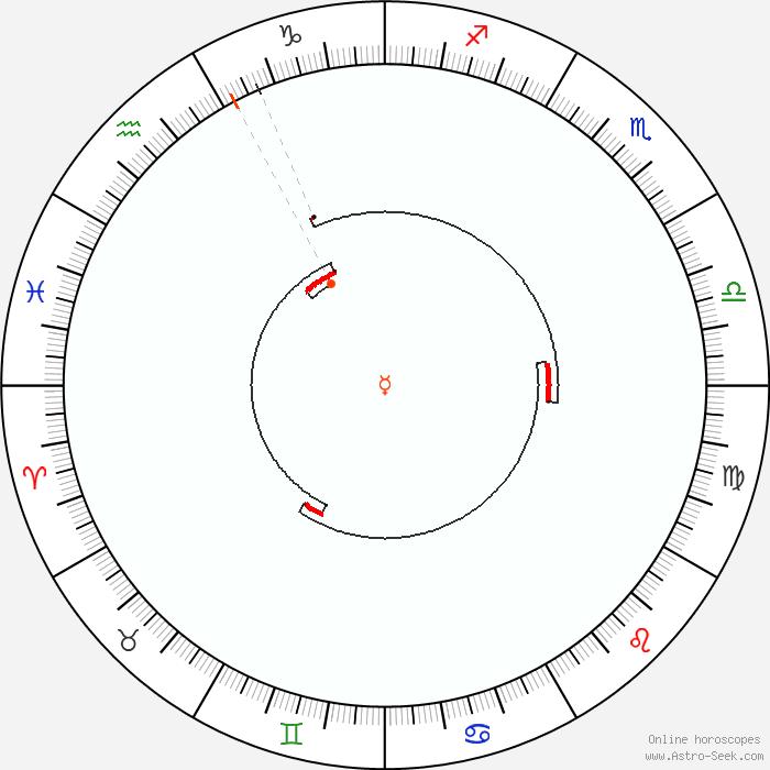 Mercury Retrograde Calendar 2022.Mercury Retrograde 2022 Calendar Dates Astrology Online Astro Seek Com