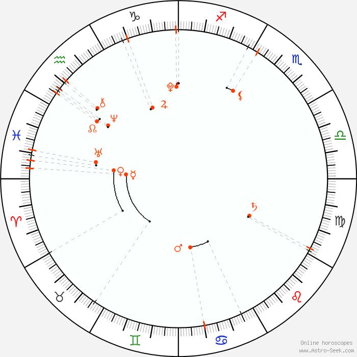 Monthly Astro Calendar April 2008 Astrology Horoscope Calendar