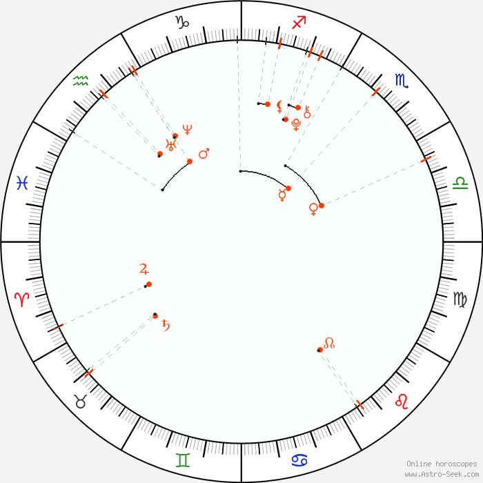 Monthly Astro Calendar December 1999, Astrology Horoscope