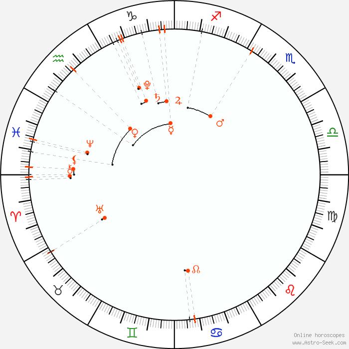 Calendario Lunare 2020 2020.Astro Calendario Mensile Di Gennaio 2020 Calendario Di