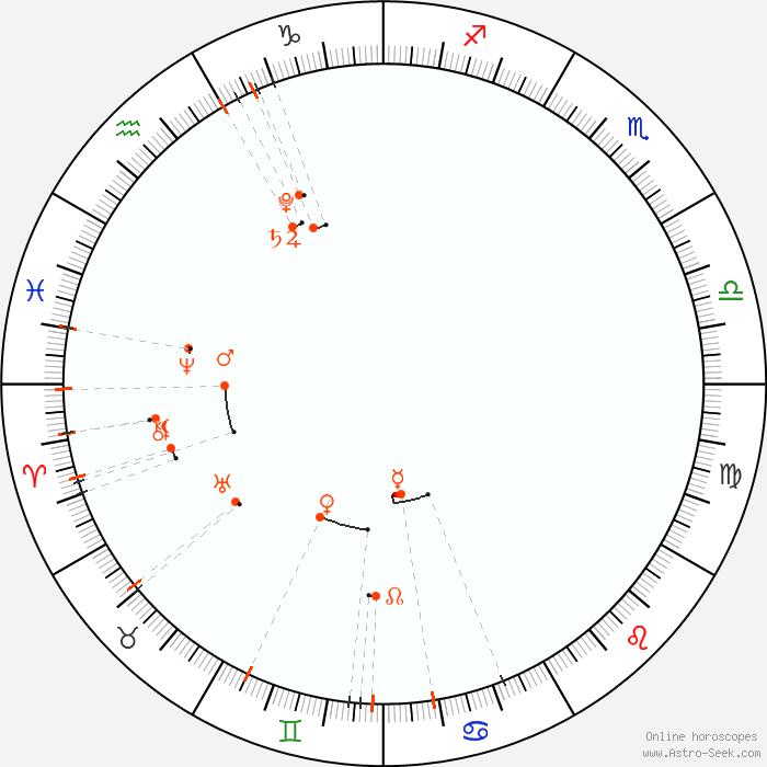 Monthly Astro Calendar July 2020, Astrology Horoscope