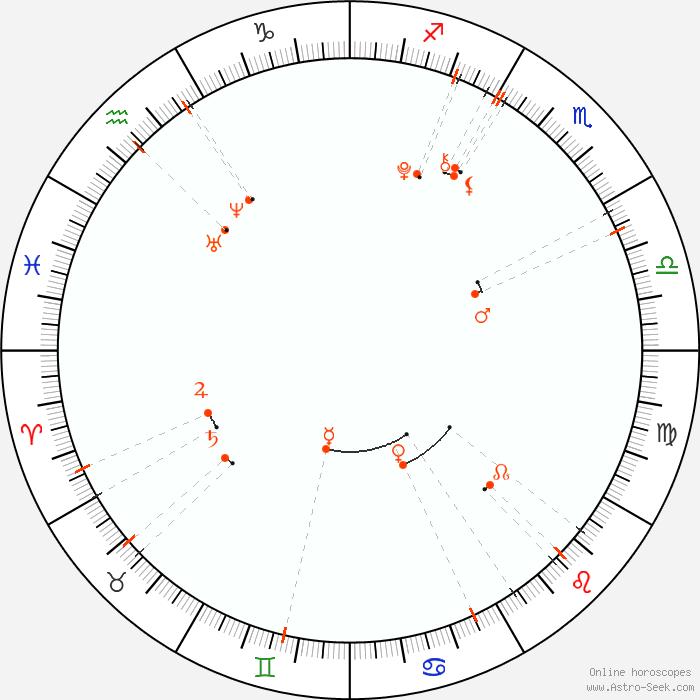 Monthly Astro Calendar June 1999 Astrology Horoscope Calendar