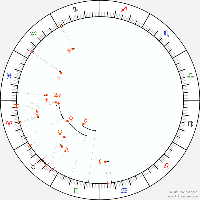2022 Astrology Calendar.Monthly Astro Calendar June 2022 Astrology Horoscope Calendar Online Astro Seek Com