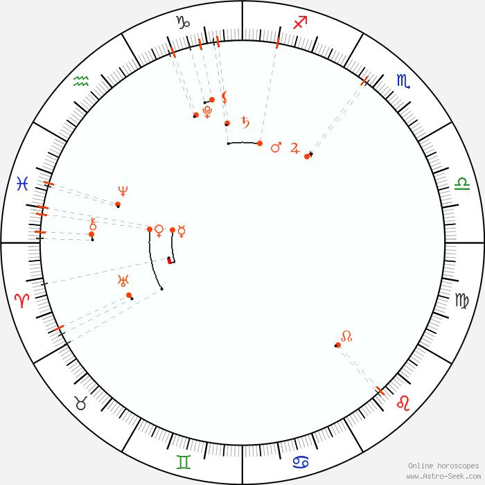 Monthly Astro Calendar March 2018 Astrology Horoscope Calendar