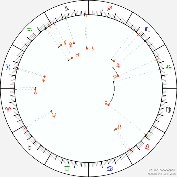 Monthly Astro Calendar September 2018 Astrology Horoscope Calendar