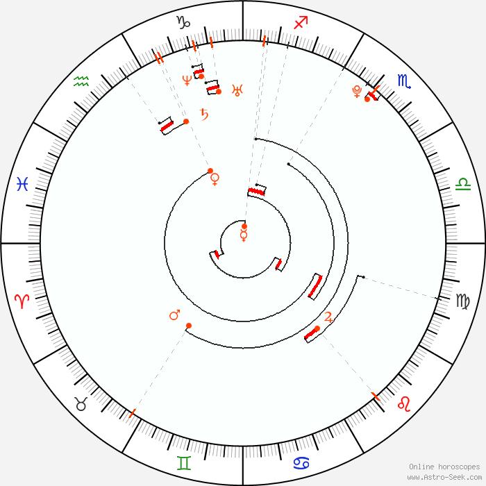 Retrograde Planets 1991 Astrology Calendar Planetary Calculator