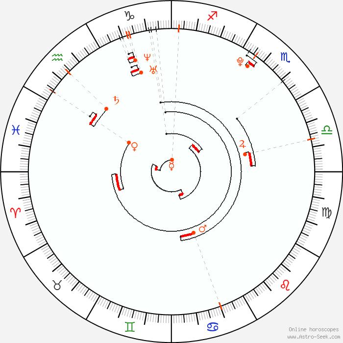Retrograde Planets 1993, Astrology Calendar, Planetary