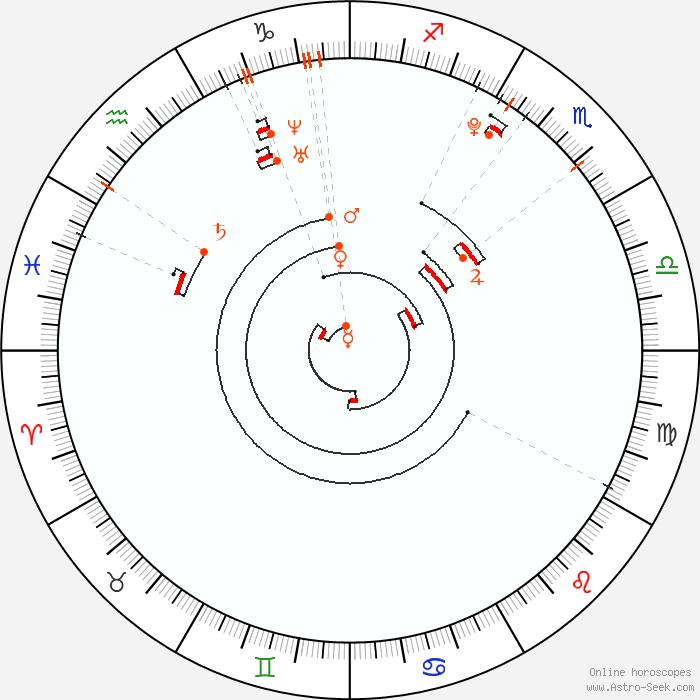Retrograde Planets 1994, Astrology Calendar, Planetary